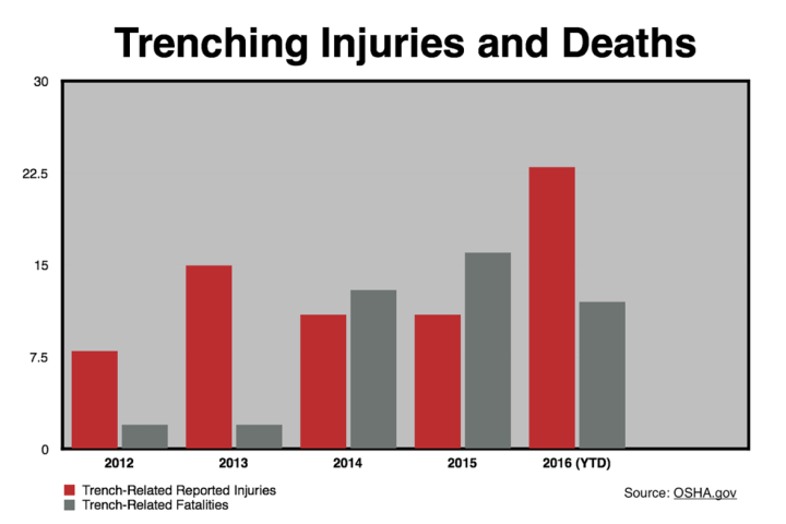 Trenching Injuries and Deaths Chart